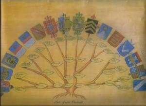Arbol Genealogico en Abanico